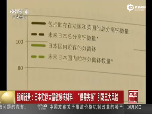 《中国新闻》 贮存大量敏感核材料供需失衡引三大风险