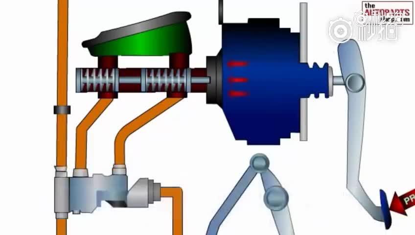 汽车刹车系统工作原理——前后轮的刹车装置不同
