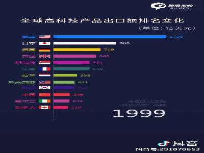 1988年-2016年全球高科技产品出口额排名变化