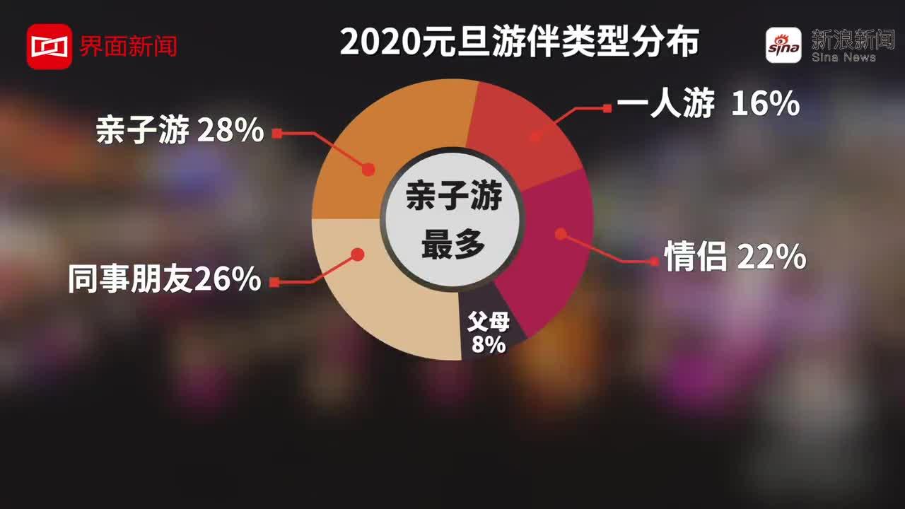 视频-2020元旦跨年游:独自旅行上升至16%