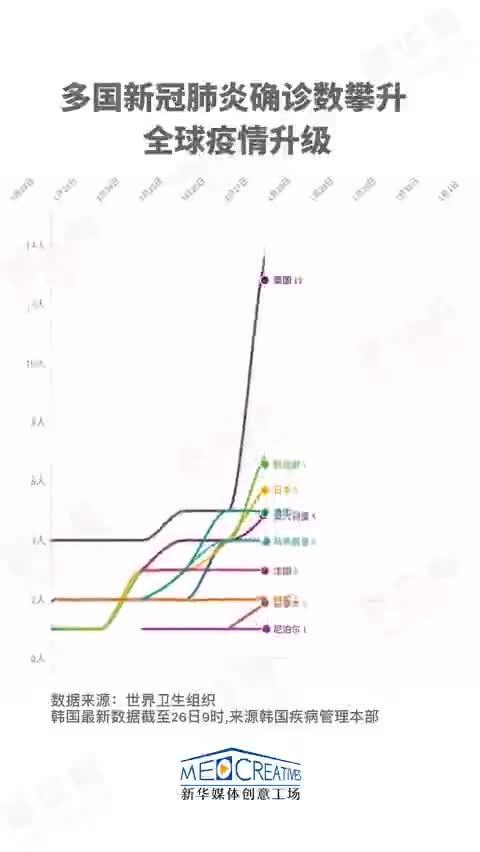 视频|韩国确诊超千例!45秒看多国疫情数据变化!
