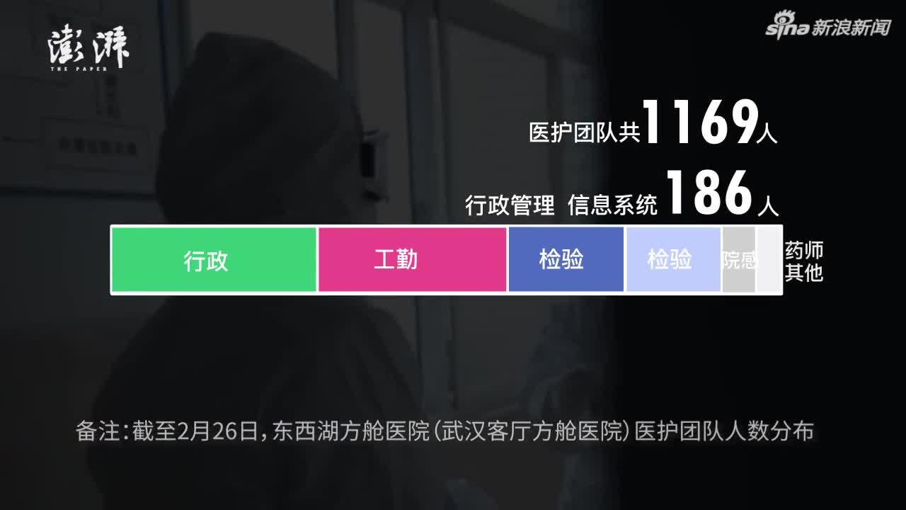 视频-如何运作一座容纳1461张病床的方舱医院?