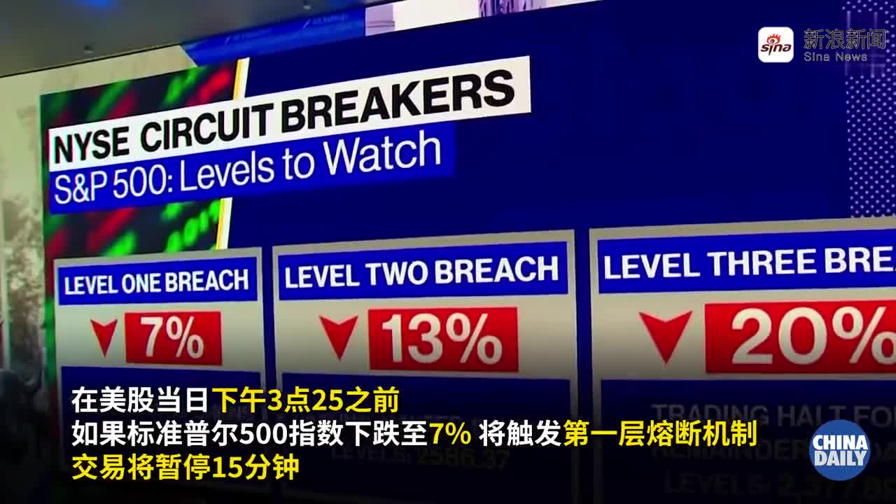 视频-美股史上第二次熔断 特朗普安抚市场称没啥事