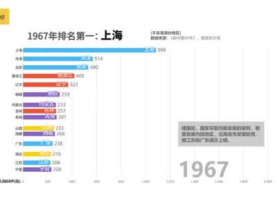 北京gdp肯定会超过上海吗_上海夜景(3)