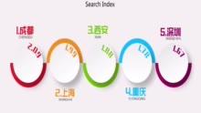 全国城市品牌热度榜:上海排名第一 成都热度飙升