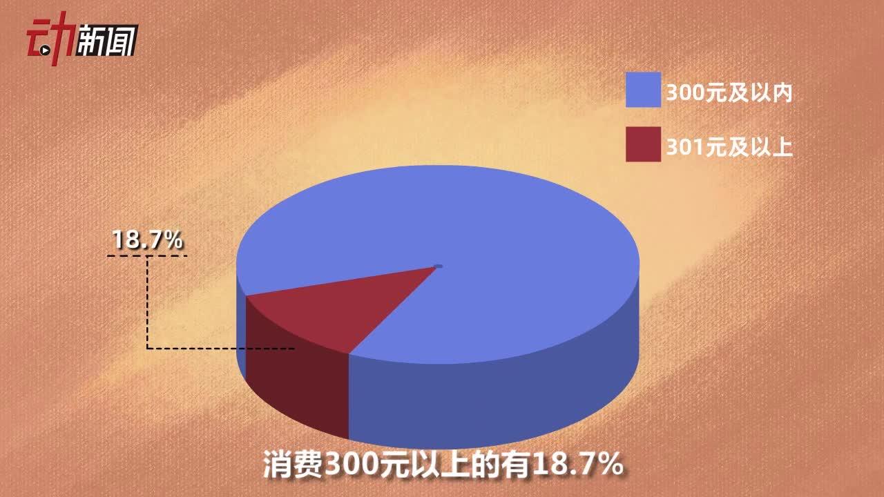 """视频-00后成""""夜京城""""消费主力军:人均消费23"""